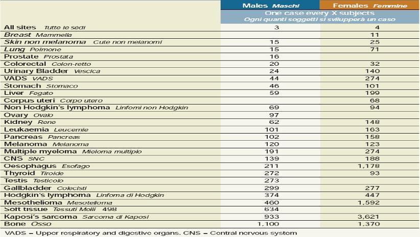 Table 03: sviluppo dei tumori nelle diverse sedi corporee