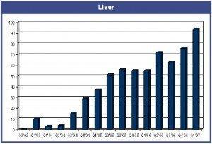 cyberknife-liver