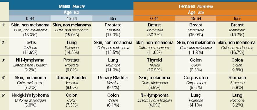 Tabella incidenza dei tumori
